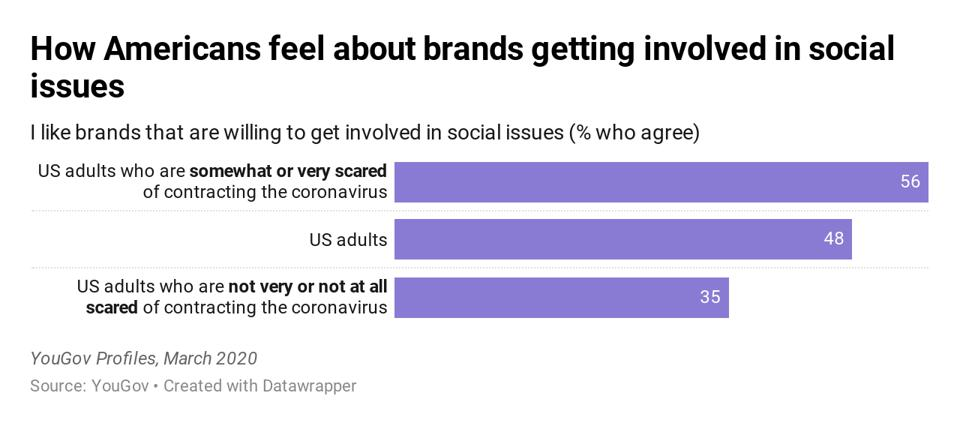 How Americans feel about brands getting involved in social issues