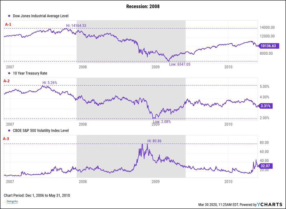 Stock Performance During 2008 Recession