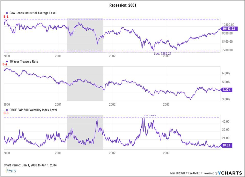 Stocks During 2001 Recession