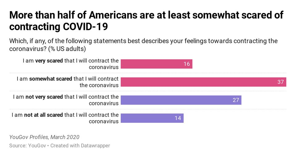 More than half of Americans are at least somewhat scared of contracting COVID-19