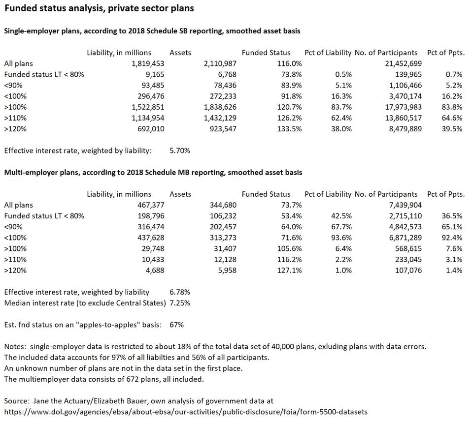 Schedule SB 2018 data analysis