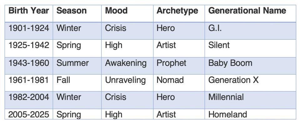Generational Archetypes