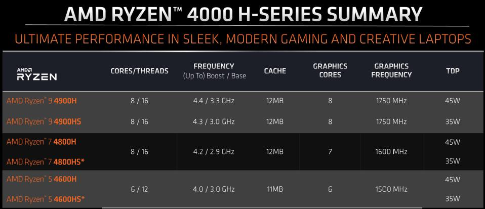 Product specifications for AMD's Ryzen 4000 H-Series and HS-Series processors.