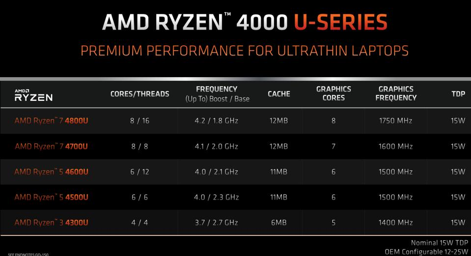 Product specifications for AMD's Ryzen 4000 U-Series processors.