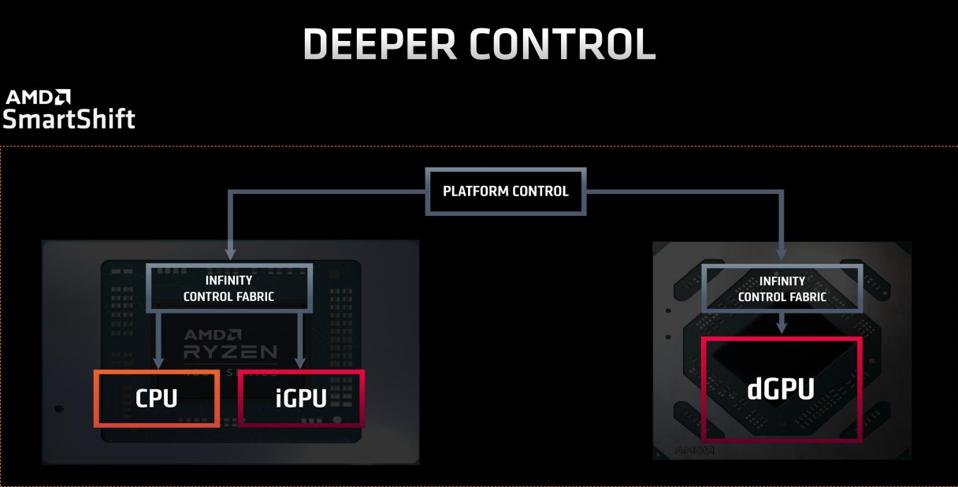 SmartShift platform control shifts the power between the APU and the dGPU.