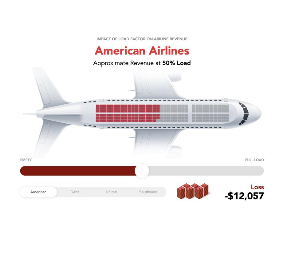 American Airlines government support