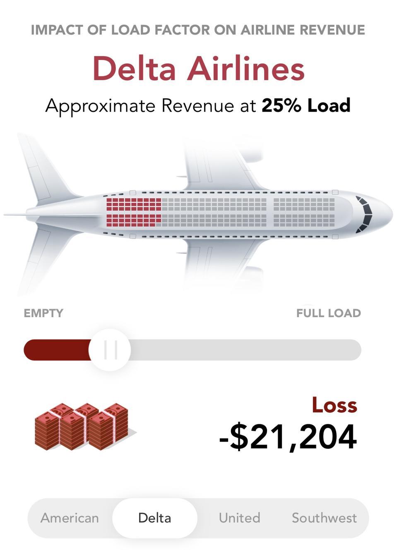 Delta airlines coronavirus losses