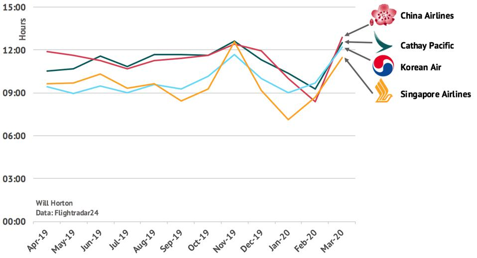 Aircraft utilization rates for China Airlines, Cathay Pacific, Korean Air and Singapore