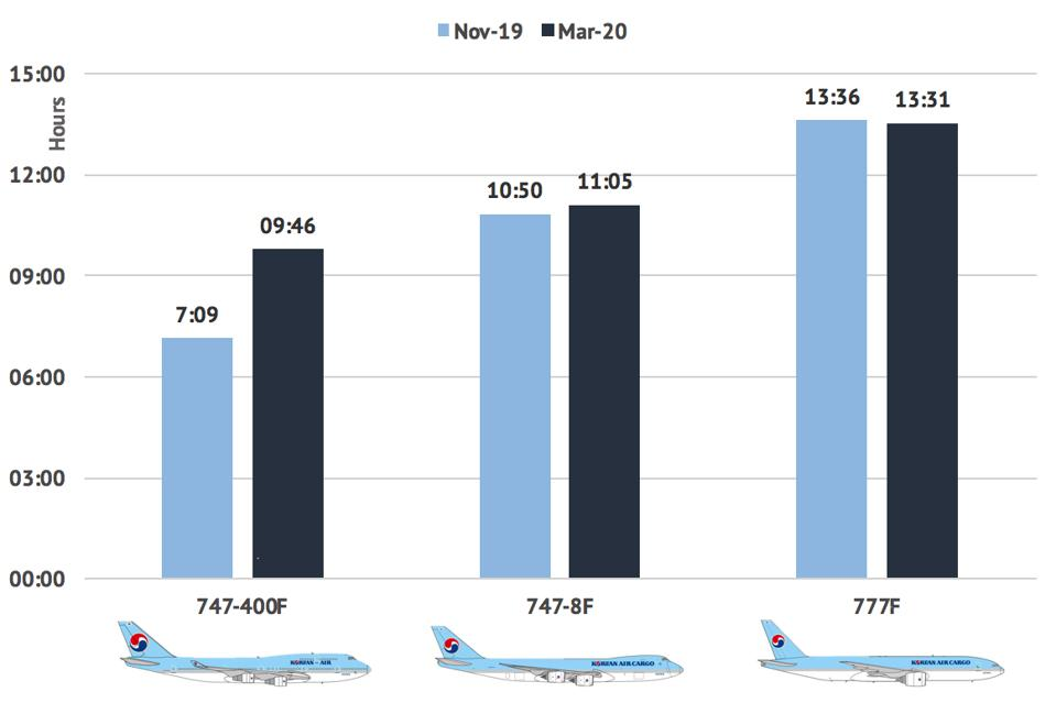 Korean Air utilization rate by aircraft type