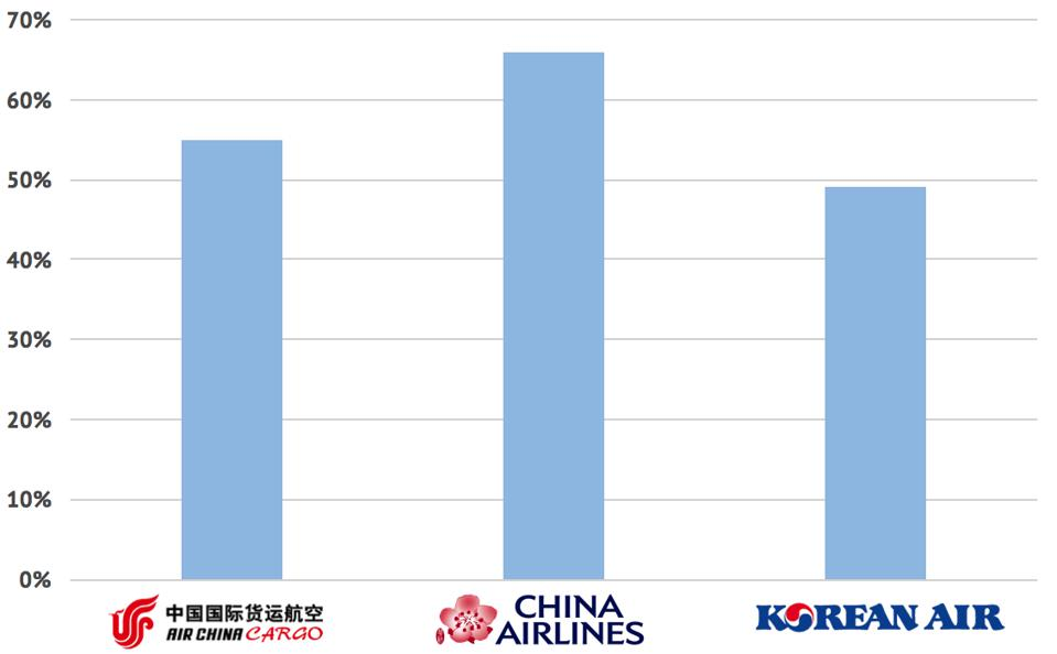 North America flying for Air China, China Airlines and Korean Air