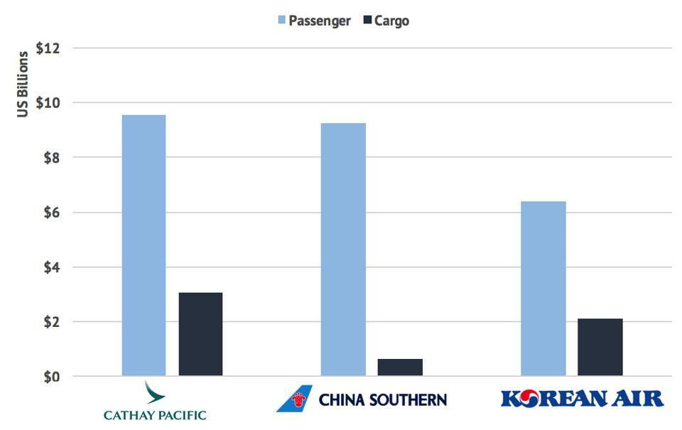 Passenger and cargo revenue at Cathay Pacific, China Southern and Korean Air