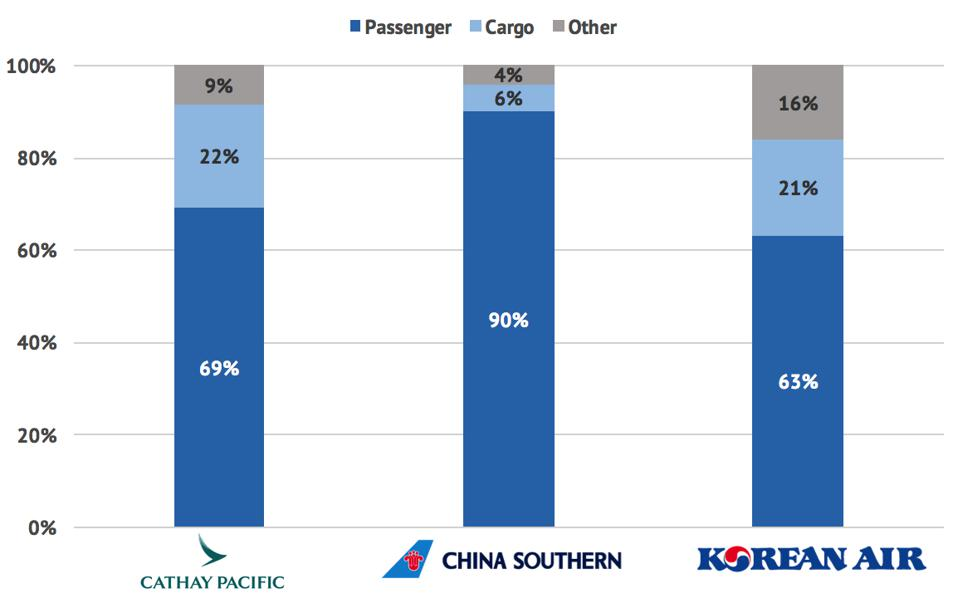Revenue composition Cathay Pacific, China Southern, Korean Air