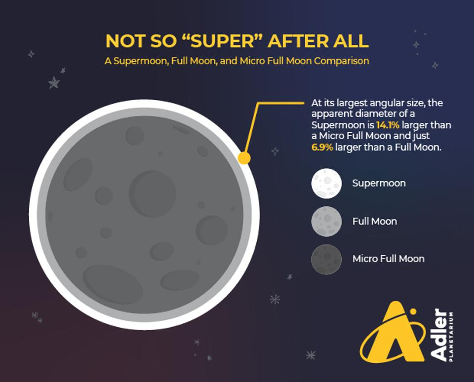 The true size comparisons of a supermoon, full moon, and micro moon.