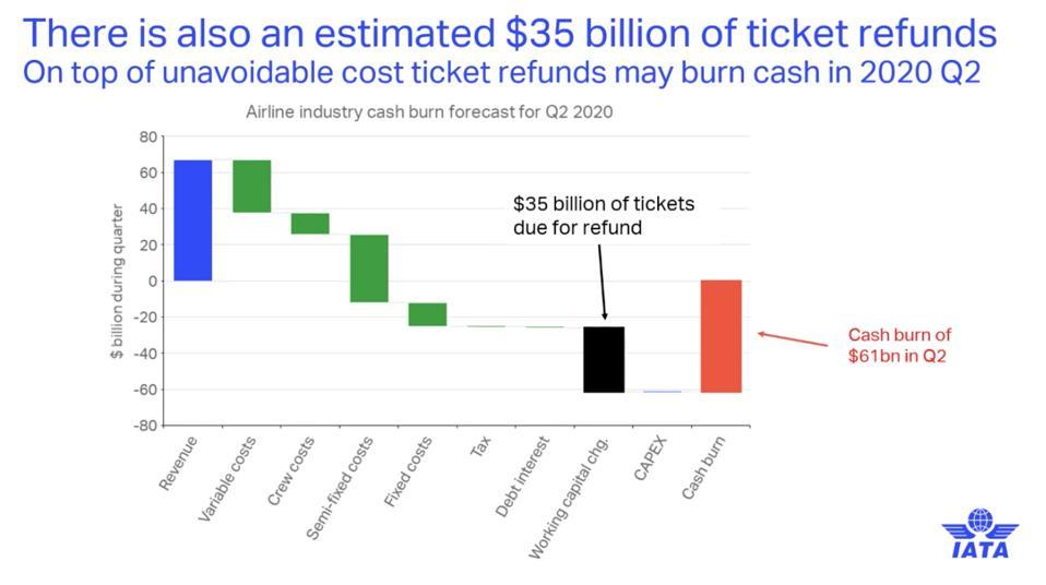 IATA Chart of cash burn projections for Q2 2020.