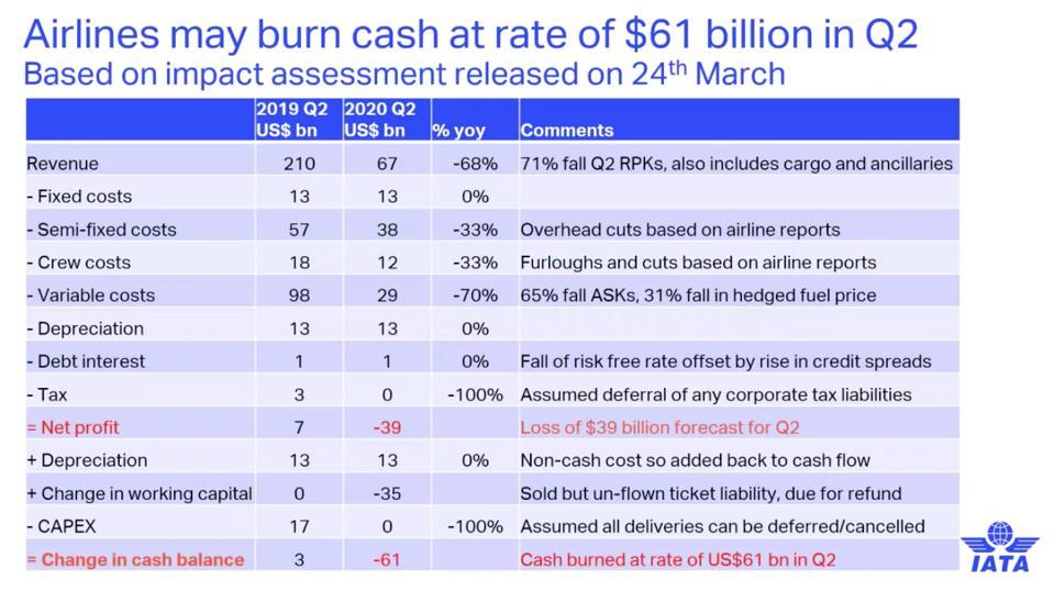IATA detail of airline cash burn for Q2  2020.