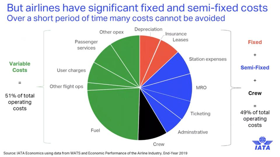 IATA graph of airline costs showing share of fixed, semi-fixed and variable costs.