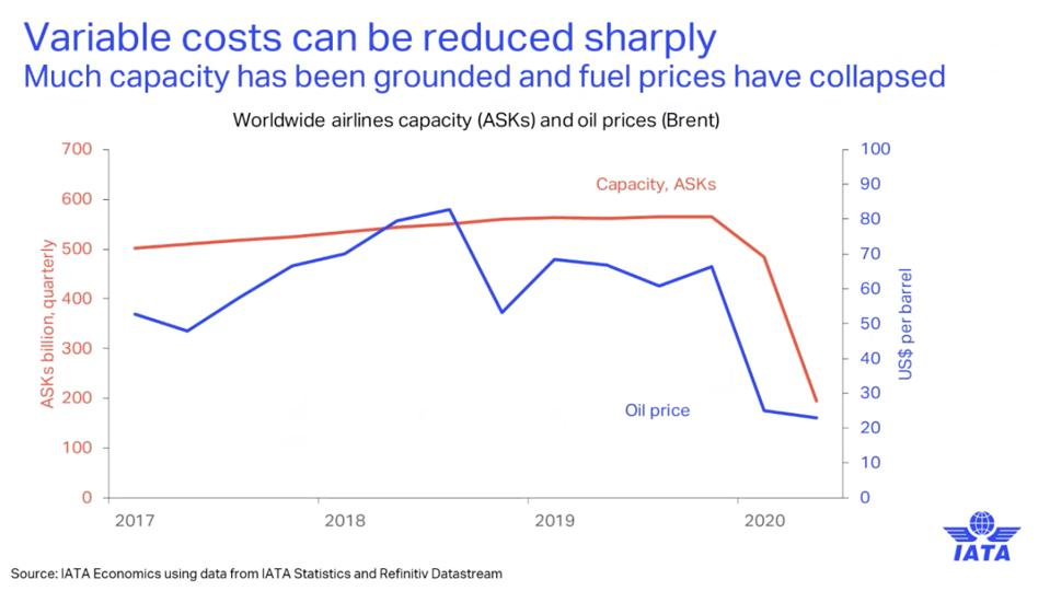IATA chart of worldwide airline capacity vs oil prices.