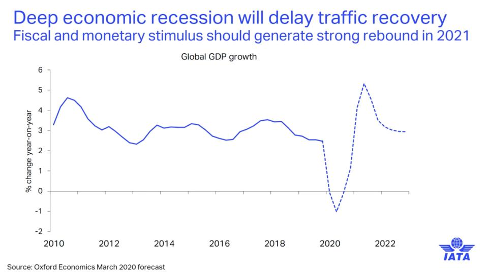 A deep economic recession will delay traffic recovery, IATA projects. Fiscal and monetary stimulus would support a rebound in 2021.