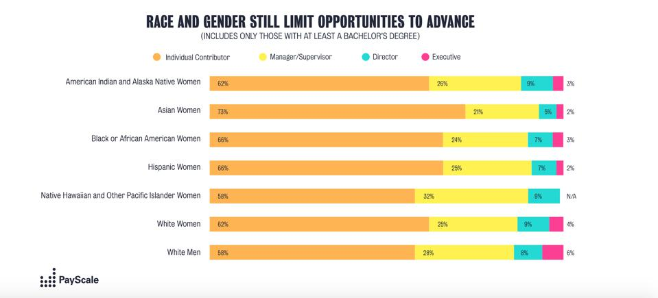 Chart of race and gender and opportunities to advance.