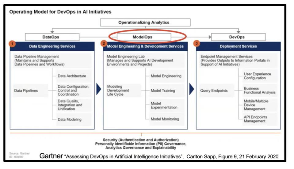 Gartner ″Assessing DevOps in Artificial Intelligence Initiatives″, Carlton Sapp, Figure 9, 21, February 2020