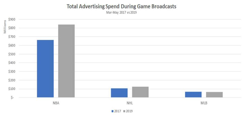 The NBA had by far the most ad spending the past two years during the second quarter of the year.