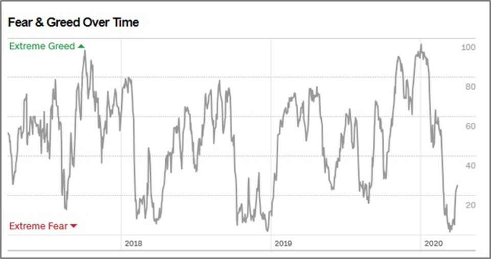 investor sentiment CNN fear greed index
