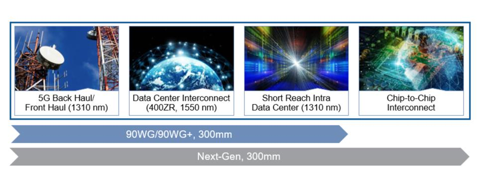 GLOBALFOUNDRIES silicon photonics solutions are optimized for key growth markets
