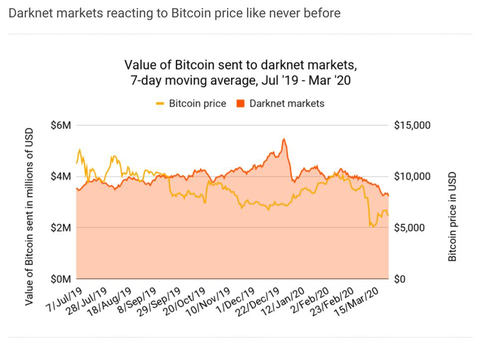 bitcoin, bitcoin price, COVID-19, coronavirus, lockdown, coronavirus lockdown, drugs, darknets, chart