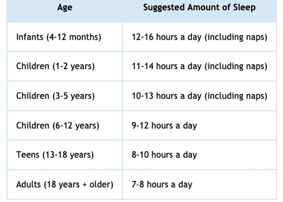Recommendations For Sleep Hours By Age