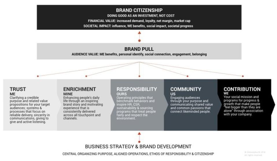Brand-Citizenship-ME-to-WE-continuum