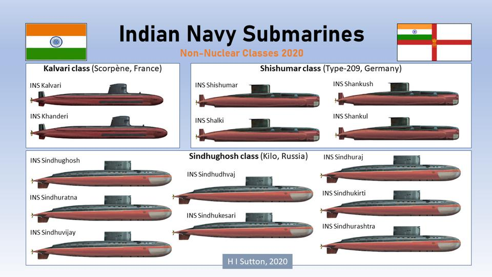 Submarine Classes of the Indian Navy. 2020