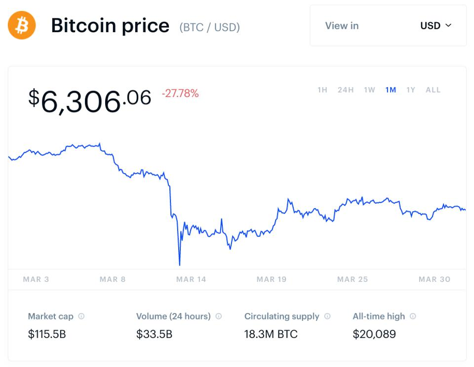 bitcoin, bitcoin price, coronavirus, COVID-19, chart