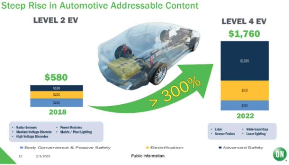 Figure 1: Automotive represents a huge market opportunity for ON Semiconductor.