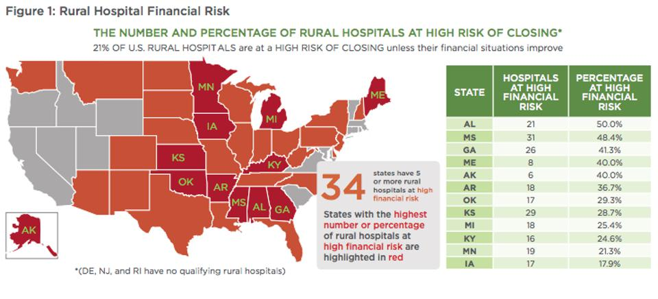 Rural hospitals with the highest financial risk are clustered in the south and midwest region.