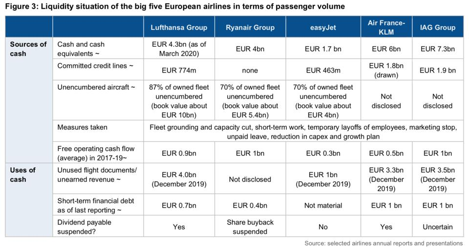 Liquidity of Europe's big five airlines.
