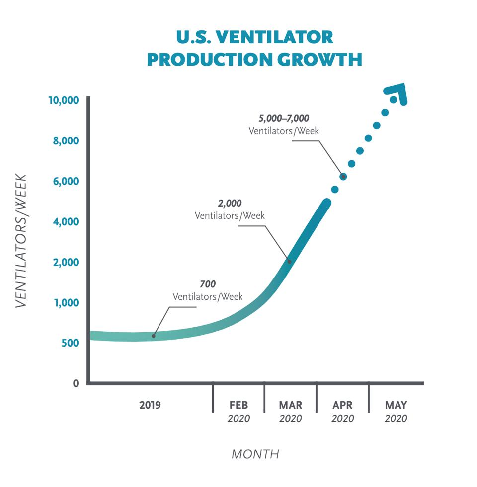 "Makers of ventilators say they will ramp up production of the respiratory devices to between 5,000 and 7,000 a week ""in the coming weeks"" as the number of sick patients from the Coronavirus strain COVID-19 spreads across the U.S."