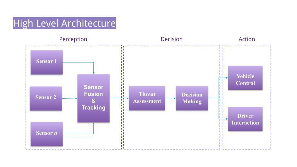 A block diagram which shows the high level architecture of an Autonomous Vehicle