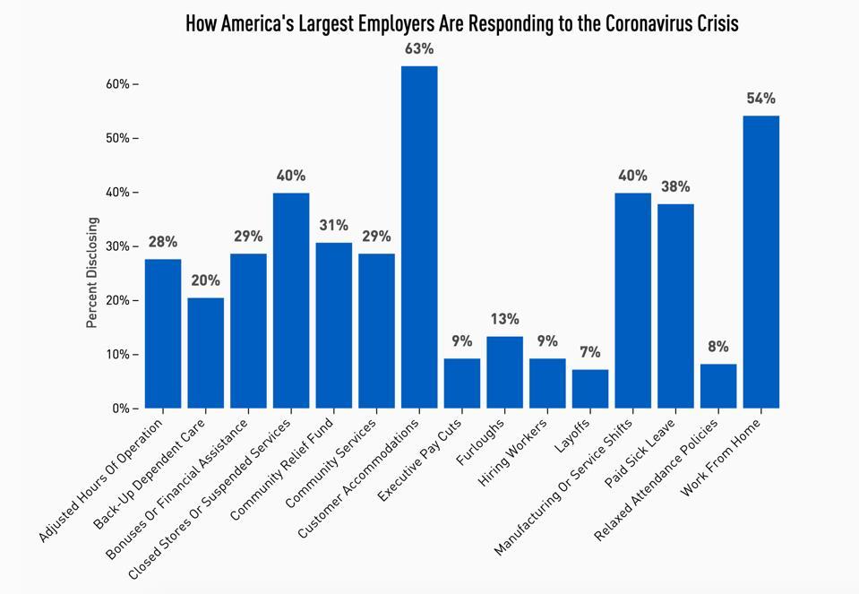 How America's Largest Employers Are Responding to the Coronavirus Crisis