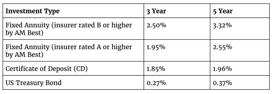Blueprint Income Rates