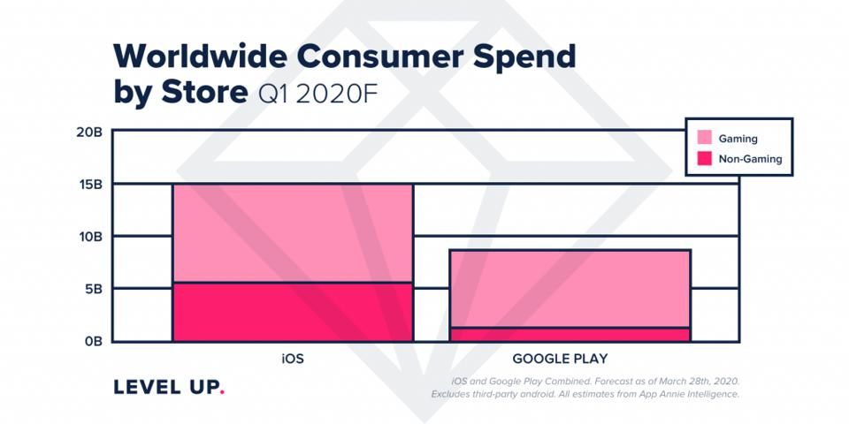 Global consumer spend on Google Play and the App Store in mobile apps