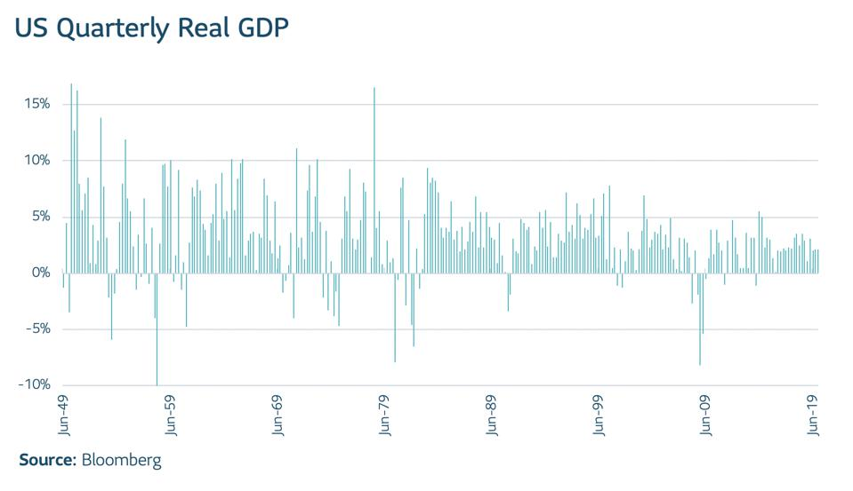 Chart of US Quarterly Real GDP