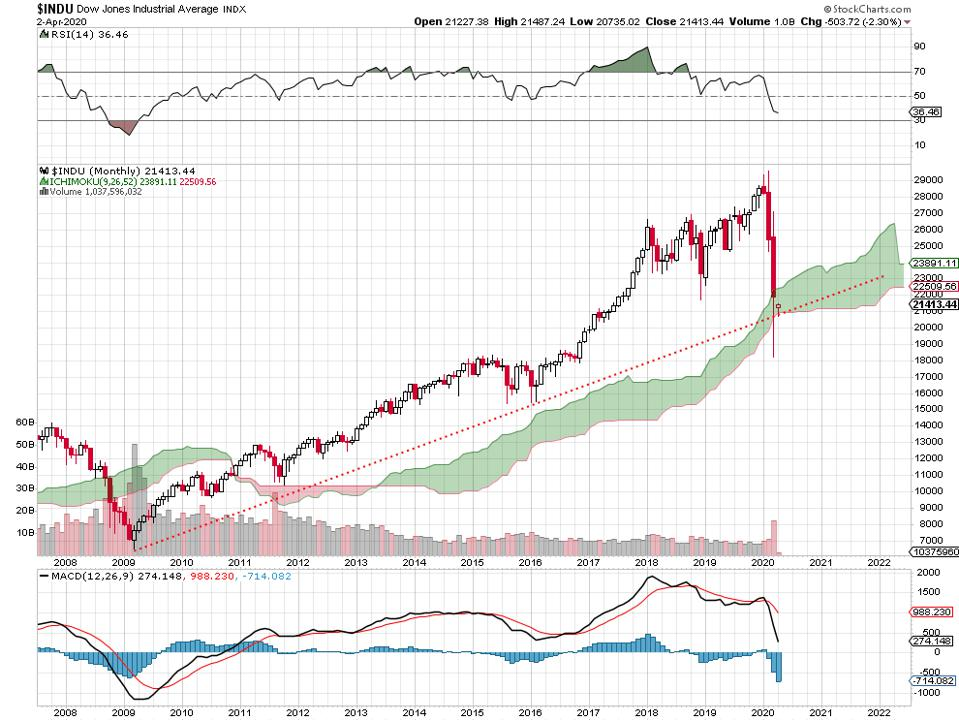 Stock Market Performance 3 Of 4 Major
