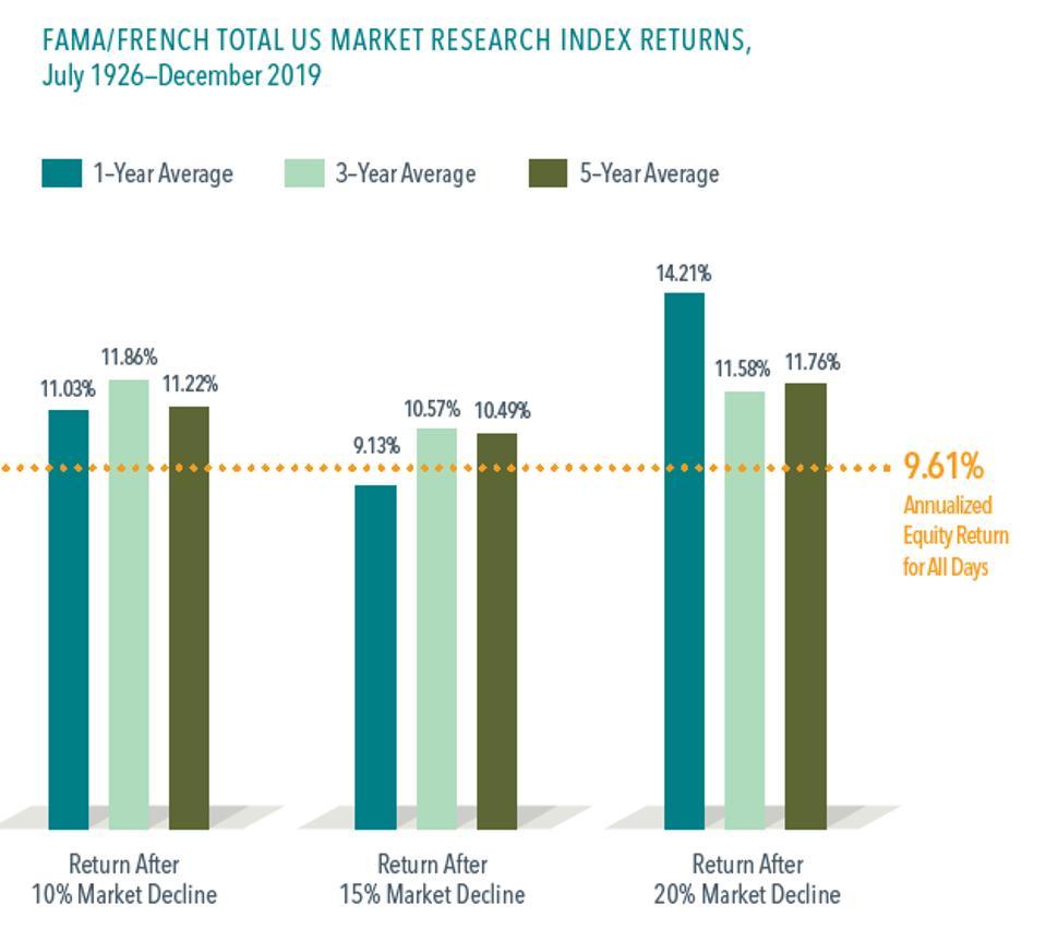 Average stock market returns after a bear market