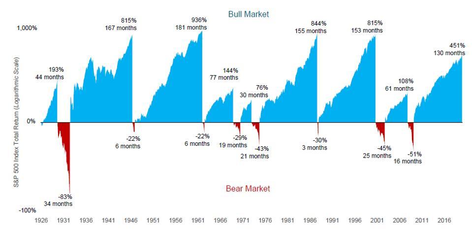 How long do bear markets last?