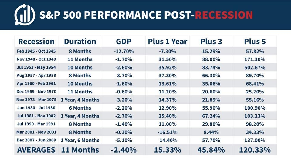 What is the performance of the S&P after a recession?