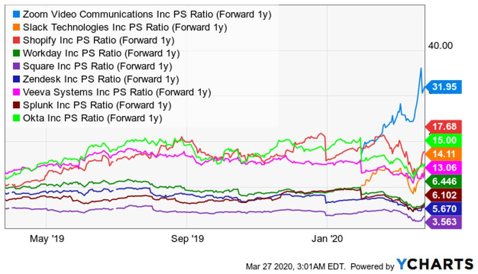 EPS growth YCharts