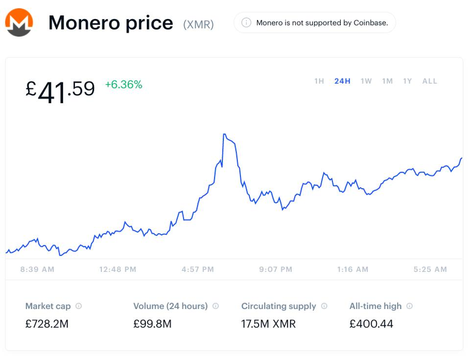 bitcoin, bitcoin price, monero, monero price, cryptocurrency, image