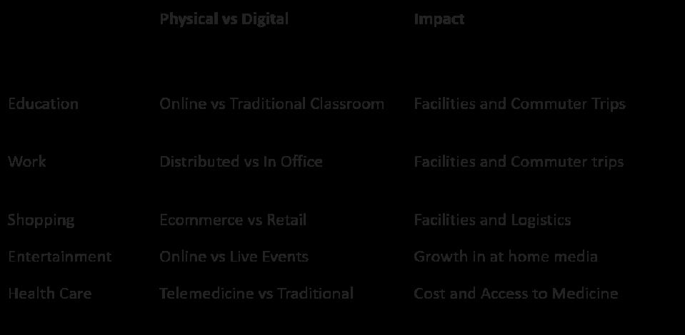 Table showing impact of covid-19 with digital megatrends