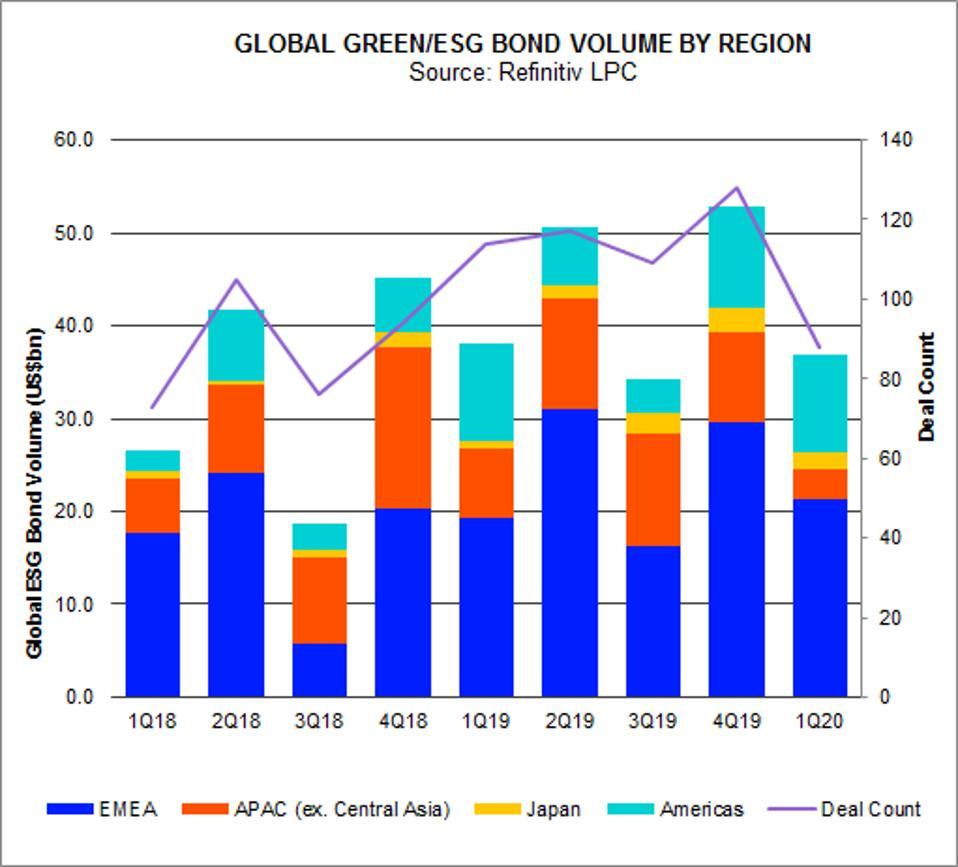 Refinitiv LPC data showing global Green/ESG bond volume by region 2018-2020