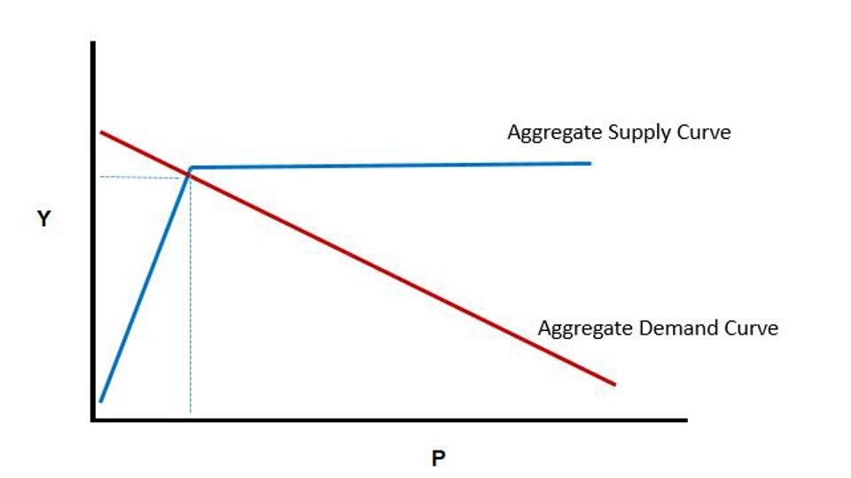 Figure 1: Equilibrium income, output, and price level in a closed economy Keynesian macroeconomic model.